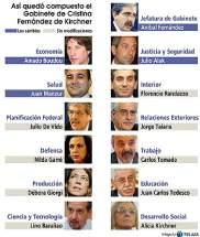 Infografía Gabinete Nacional